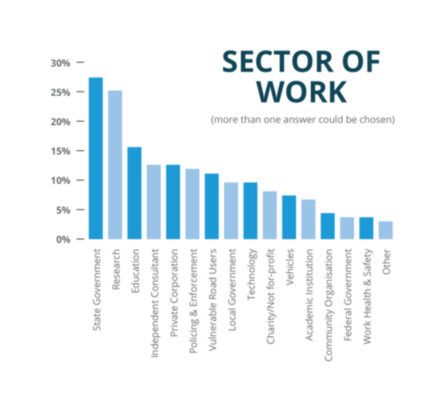 Delegate sector of work graph