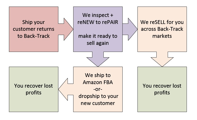 back-track how it works