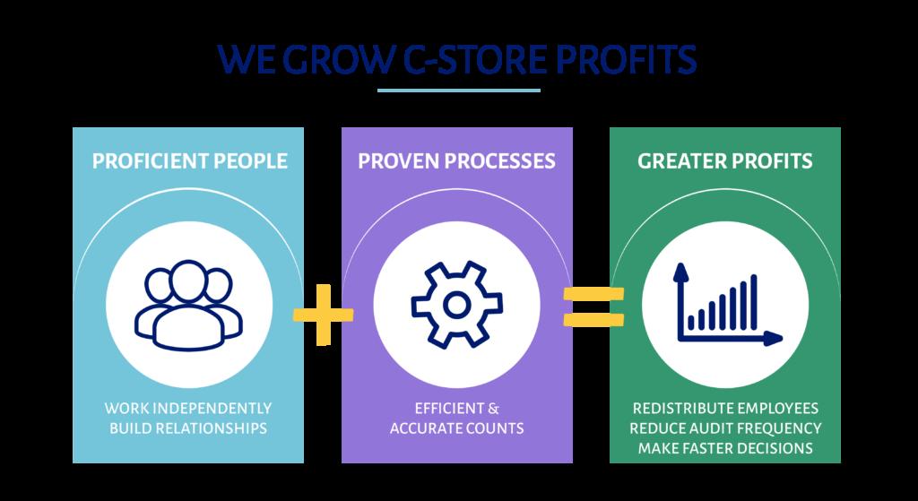 quantum grows cstore profits