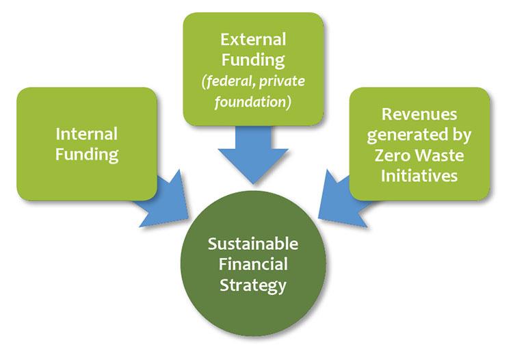 Financial Strategy Development