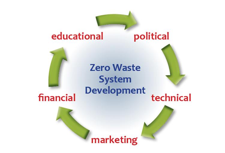 Zero Waste Components