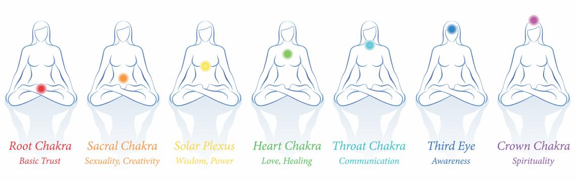 Etowah Valley Yoga Chakra