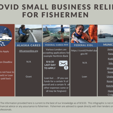 Navigating Uncharted Waters: Fishermen & Covid Relief Funds
