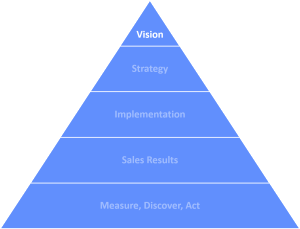 Triangle vision