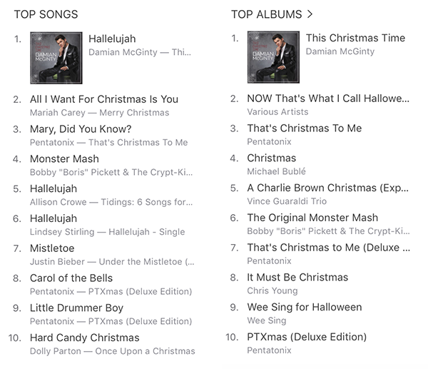 On release, Hallelujah went to #1 in the iTunes Holiday Songs Chart, and the album hit #1 on the Holiday Charts in the US as well as Canada and Mexico.