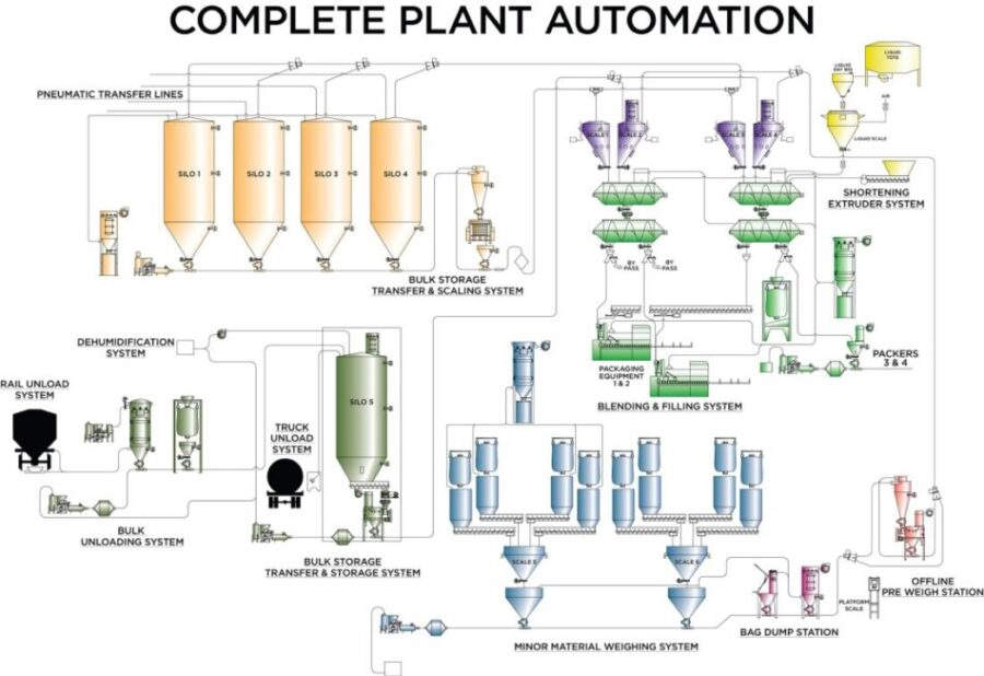 Food and Baking Automation Systems