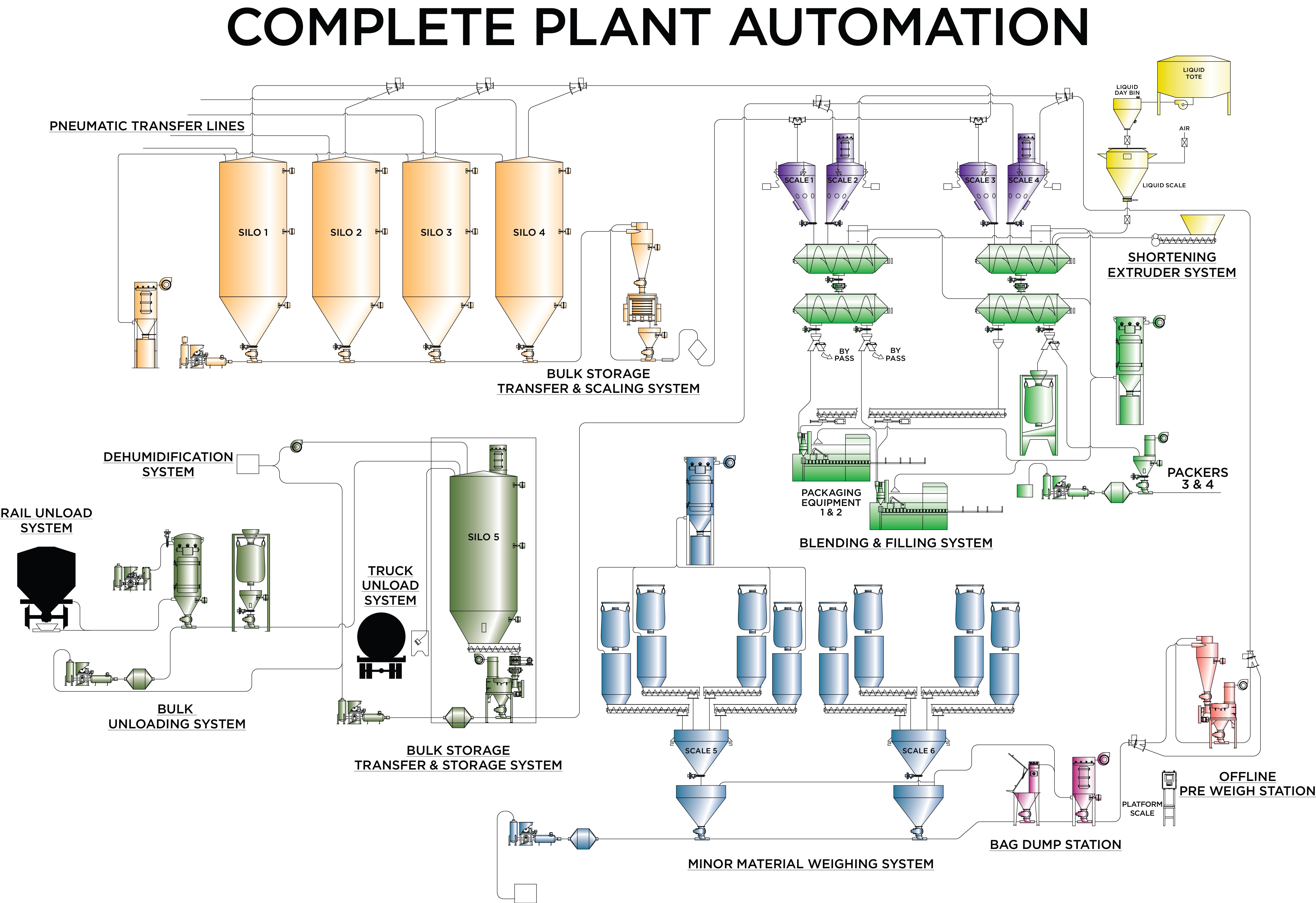 Complete Plant Automation
