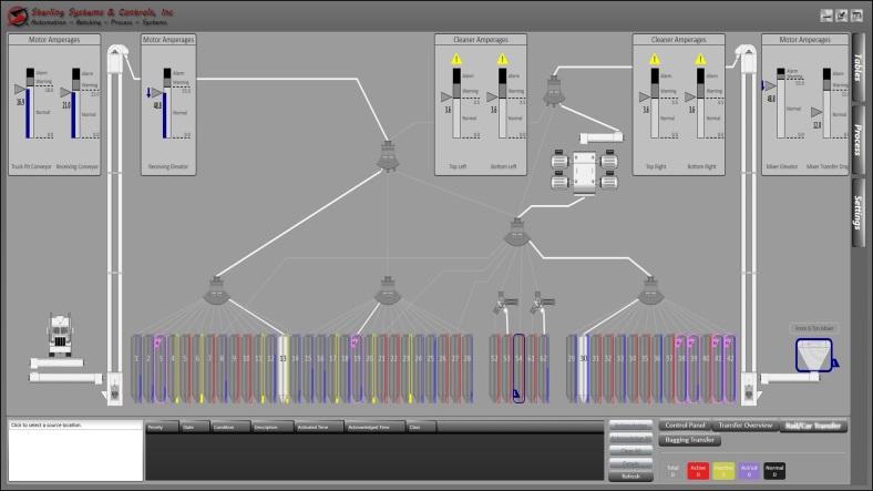 Receiving / Transfer Feedmill Automation