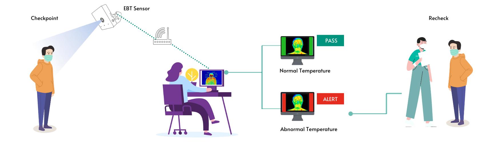 EBT Thermal Screener