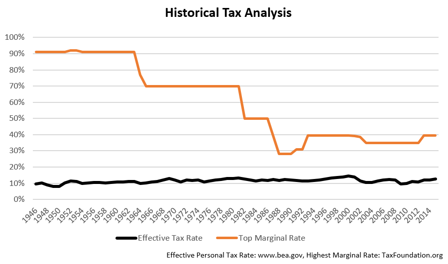 historical-tax-analysis