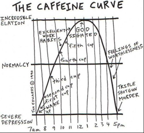 Tom Edwards' Caffeine Curve