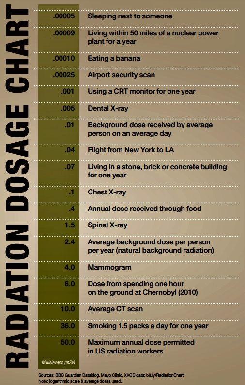 Dental x-rays Radiation Dose Chart