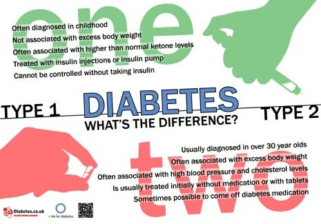 Difference between Diabetes Type 1 and Type 2