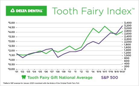 Delta Dental Tooth Fairy Index Results as of January 2020