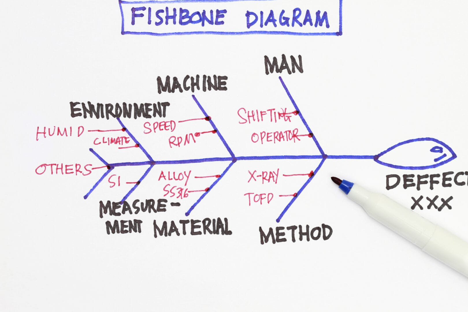 Fishbone diagram - many uses in the manufacturing industry.