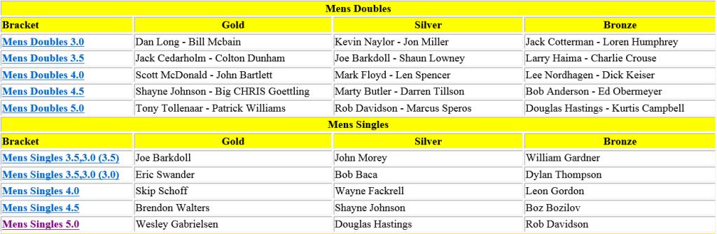 Mens Doubles_Singles