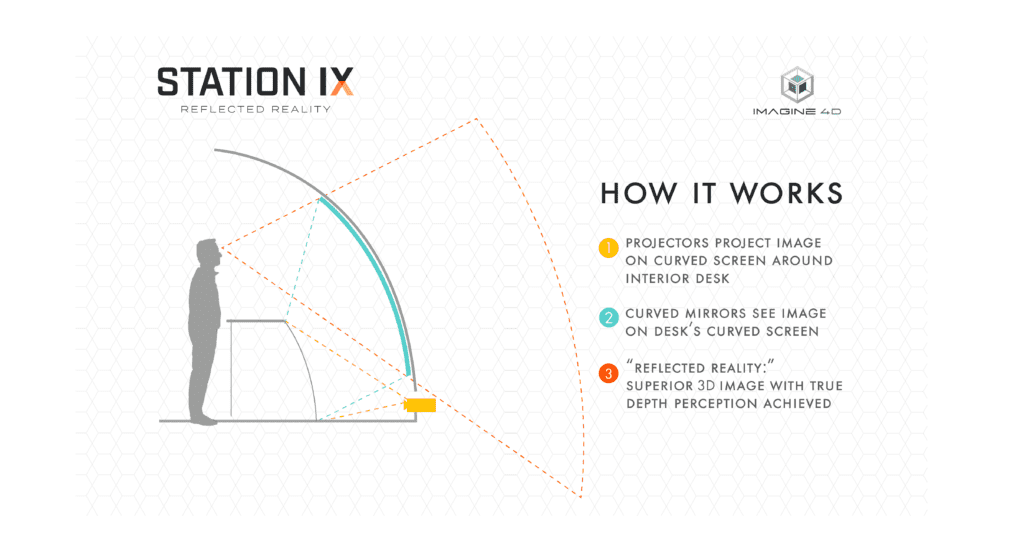 Diagram visually explaining how Reflected Reality works inside of Station IX