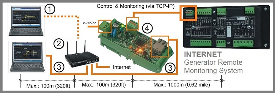 Centralina Gruppo Elettrogeno Be42 telecontrollo TCP-IP