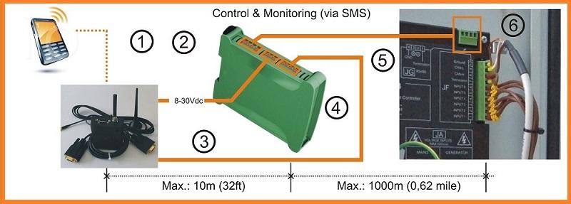 GSM Remote Genset Monitoring Solution BeK3