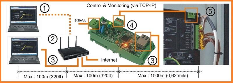 INTERNET Remote Genset Monitoring Solution BeK3