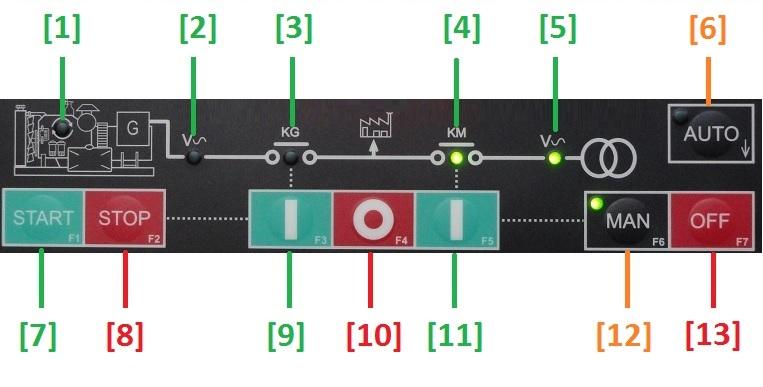 Panelul de Control AAR Be142