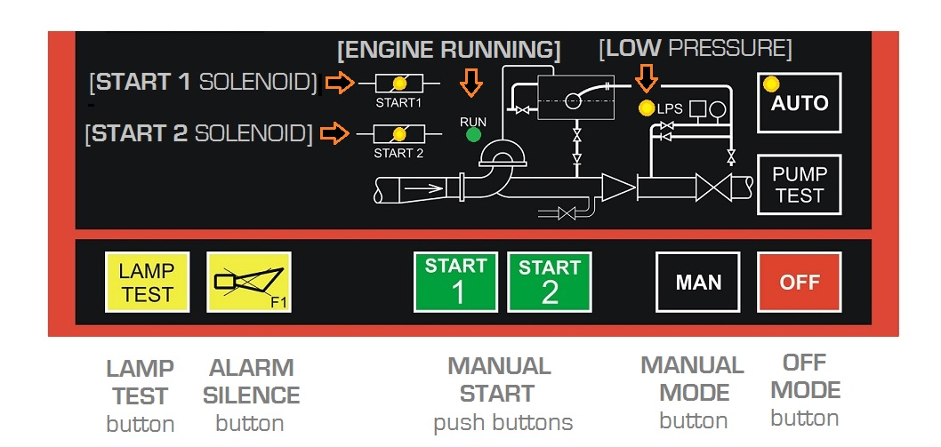 NFPA 20 Controller Mode Of Operation
