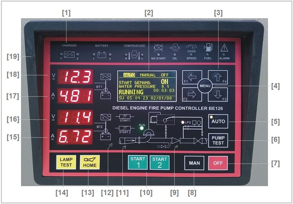 NFPA 20 Controller Front View