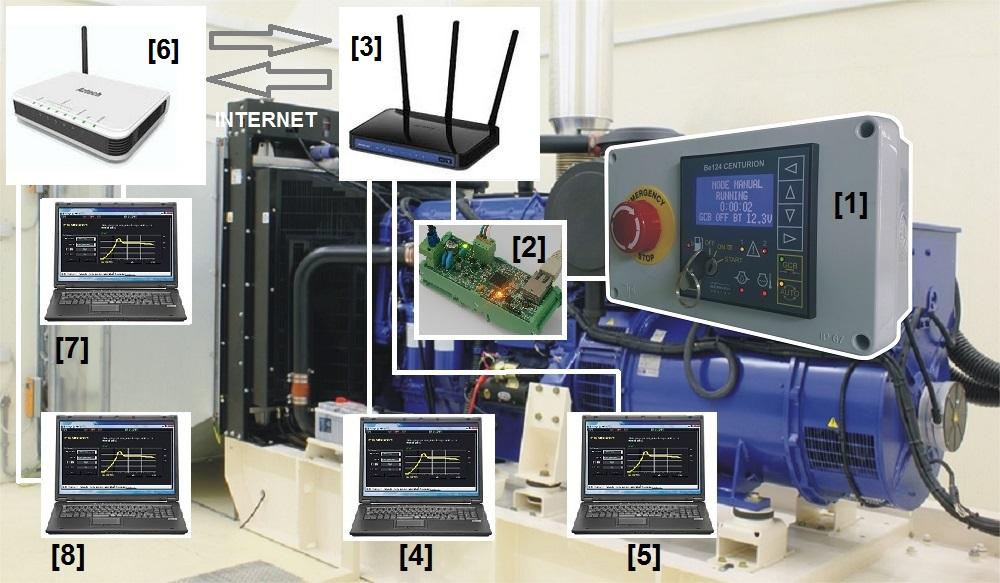 TCP-IP Diesel Generator Monitoring System