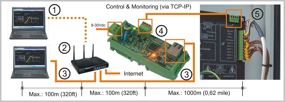 Generator monitoring systems TCP-IP