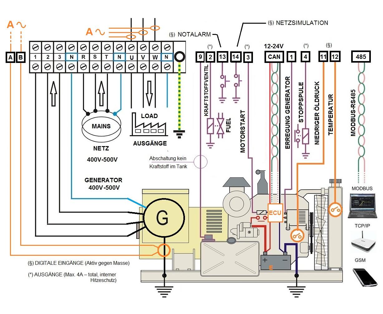Bek3  Notstromumschaltung Automatisch