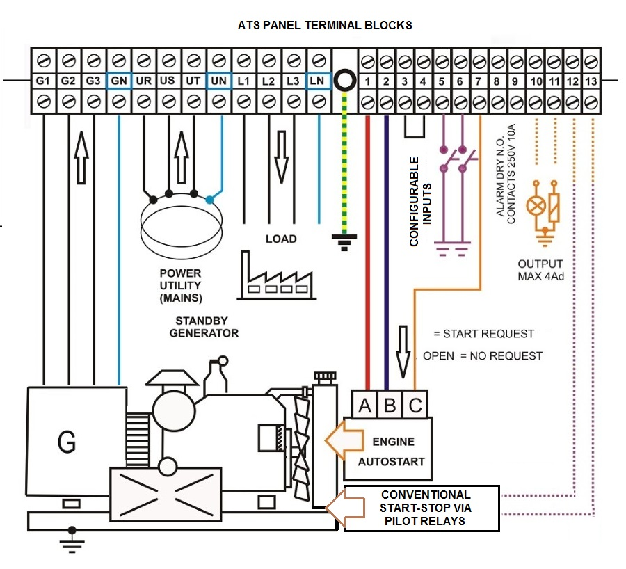 Ats Panel  U2013 Generator Controllers