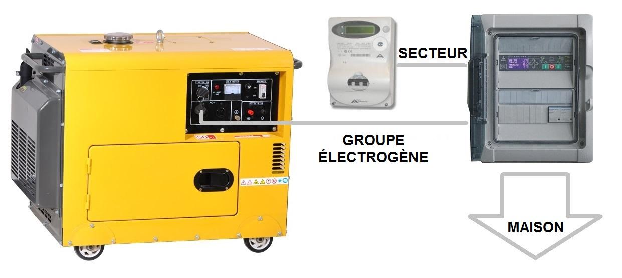 Comment Brancher Un Groupe Electrogene Sur Une Maison  U2013 Generator Controllers
