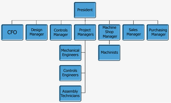 Xigent Automation Systems organizational chart - an example of a small business with a simpler, lean management structure as indicated by only two layers of management. Less layers of management indicates that decisions and process improvements can be made relatively quickly. It also means less overhead which ultimately becomes a huge cost savings to the customer.