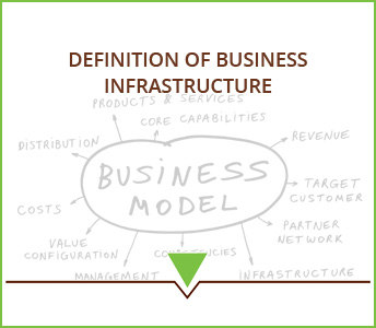 Definition of Business Infrastructure