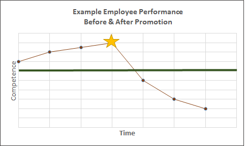 From Competent to Incompetent. In the graph above, the employee's competence decreases soon after being promoted (as indicated by the yellow star). The horizontal green line represents the expected level of performance.