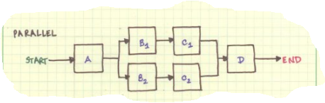 Parallel-Process-Flow-example