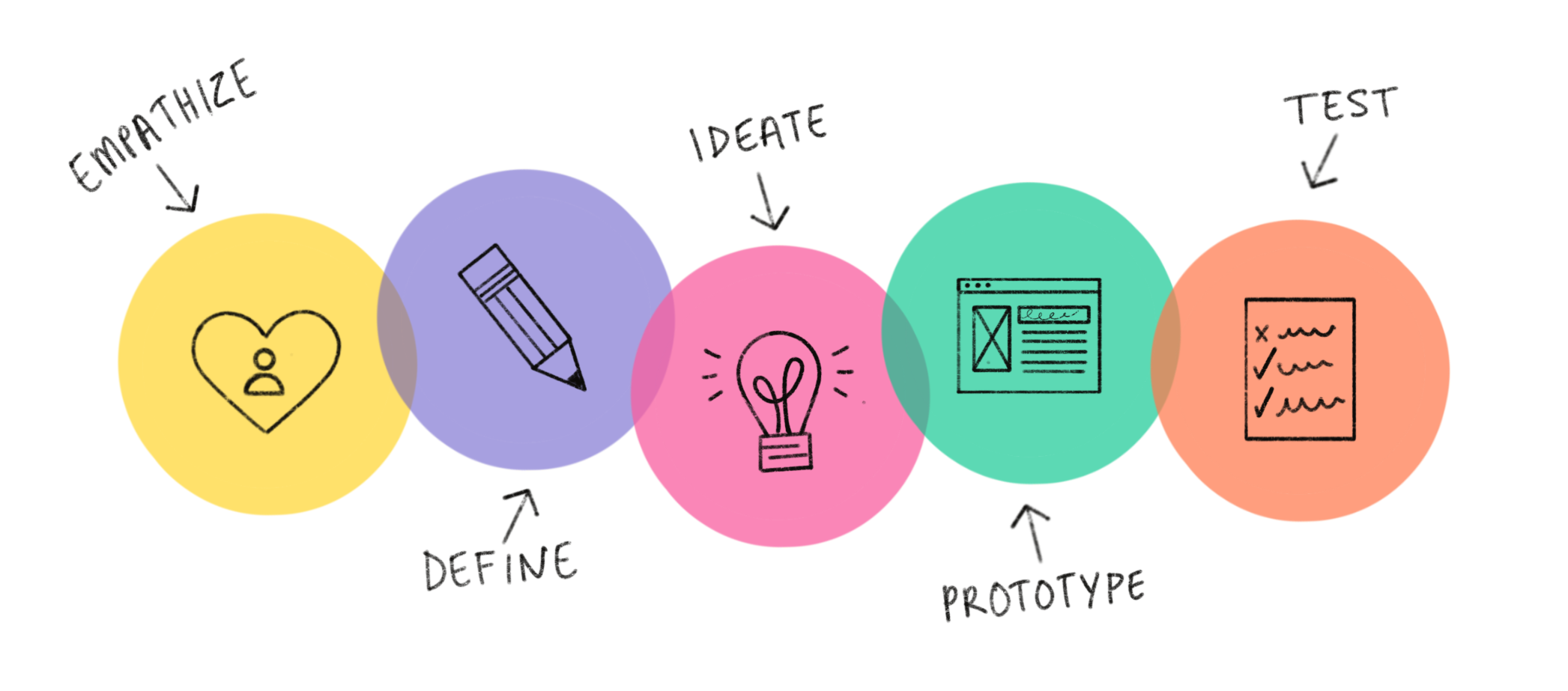 How I Scaled a SlideShare Post into an Online Store Using Design Thinking