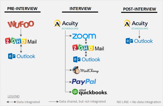 How to Create a Workflow and Choose the Best CRM for Your Small Business