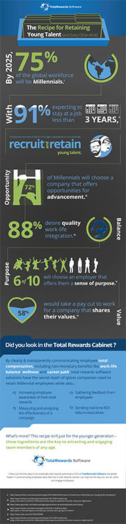 [Infographic] Hire and Retain Millenials in the Workforce
