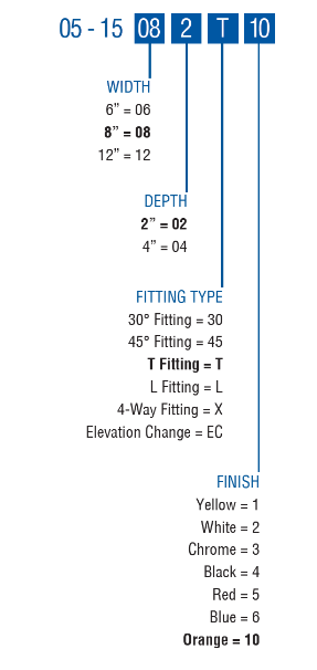 CM15 Fitting Types