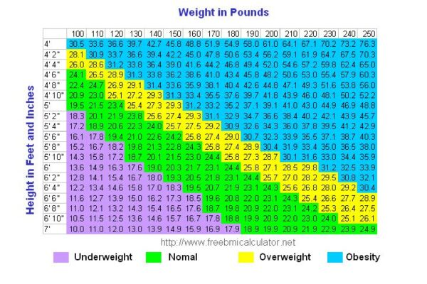 weight-height-chart