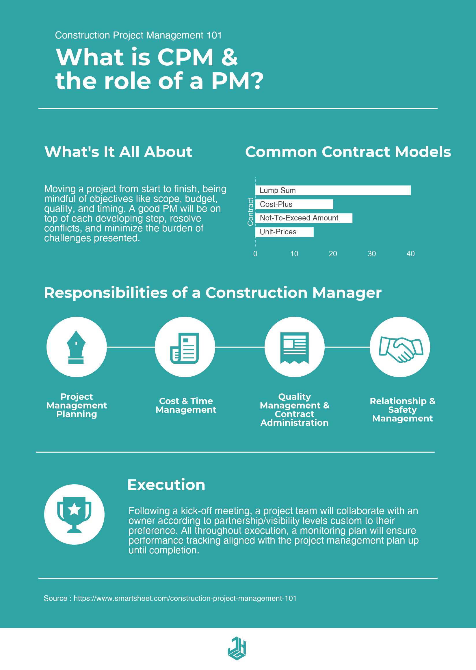 Infographic - CPM 101