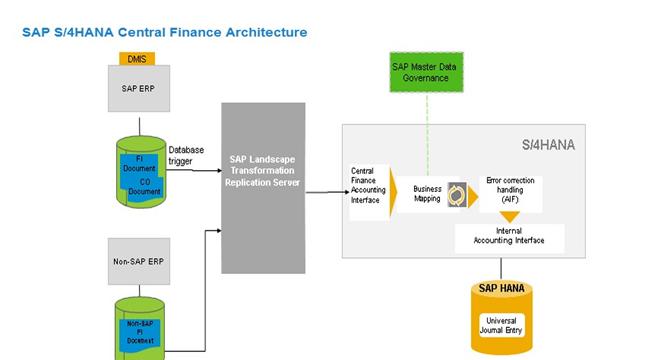 SAP Central Finance