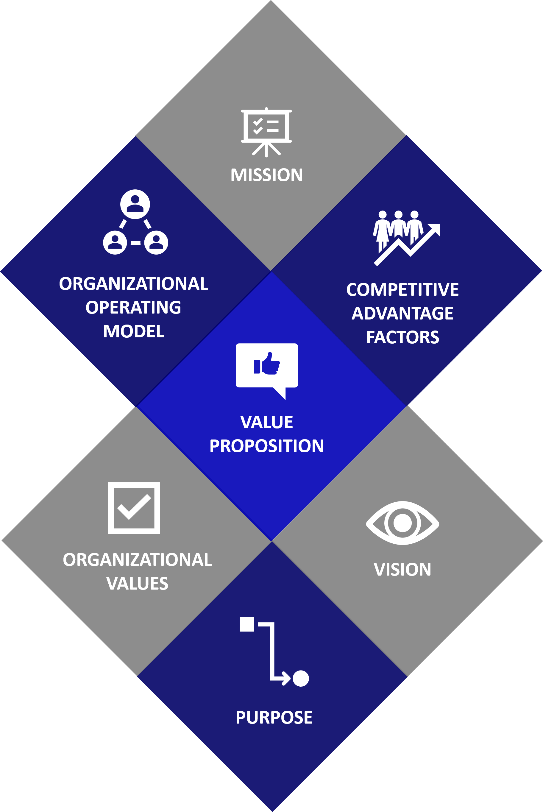 Strategy Development Anchors