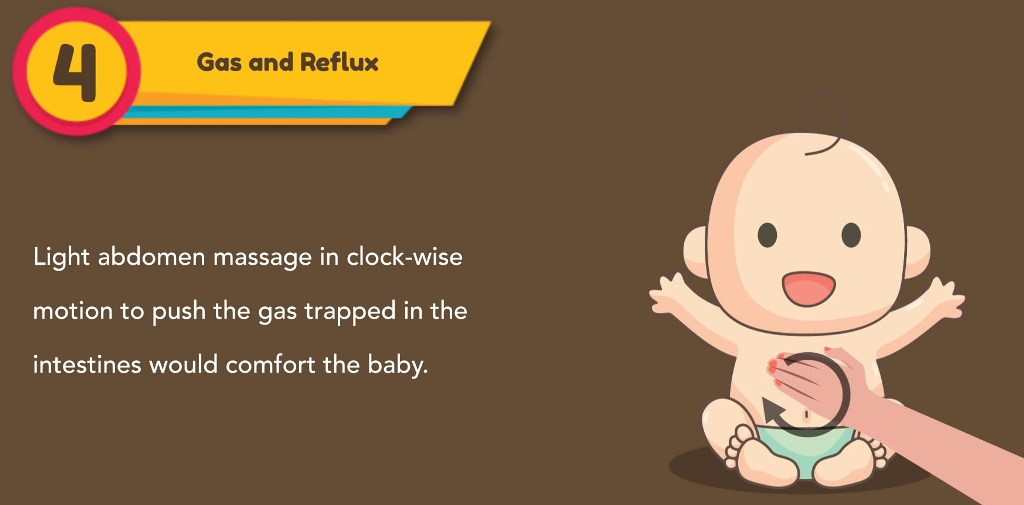 Gas and reflux