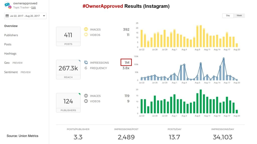OwnerApproved Results Instagram