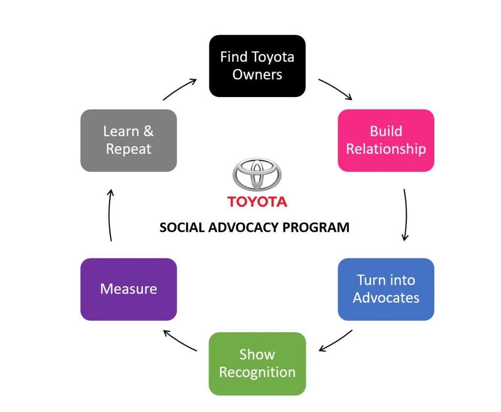 Toyota BC Advocacy