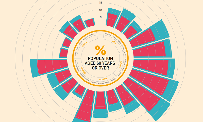 World Population Ageing 2015
