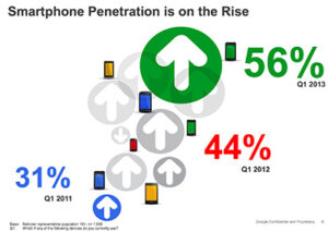 Google smart phone usage chart from 2013