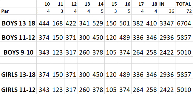 Mack Champ Invitational yardages, slope, and rating